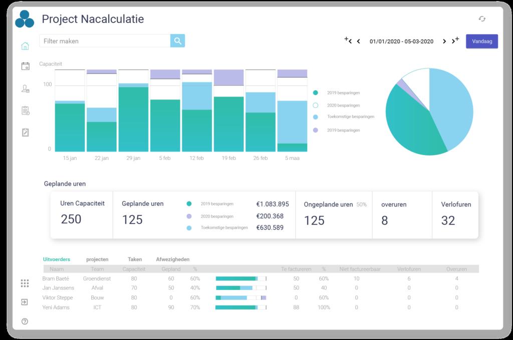 Project nacalculatie - Perform Optimal - Arinto - Optimaliseer uw personeel, materieel en materiaal